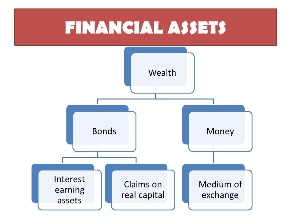 FINANCIAL ASSETS WealthBonds Interest earning assets Claims on real capital Money Medium of exchange
