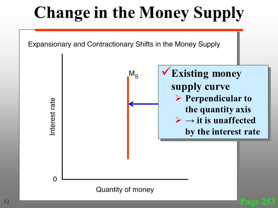 Page 253 Existing money supply curve Perpendicular to the quantity axis it is unaffected by the interest rate Existing money supply curve Perpendicular to the quantity axis it is unaffected by the interest rate 12 Change in the Money Supply