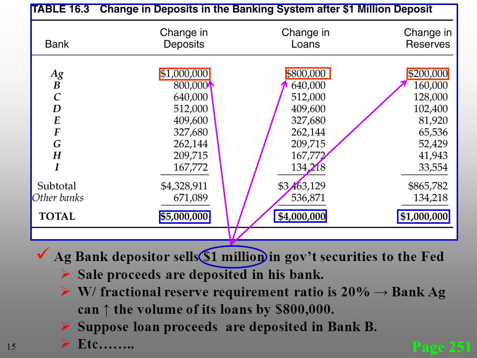 Page 251 Ag Bank depositor sells $1 million in govt securities to the Fed Sale proceeds are deposited in his bank.