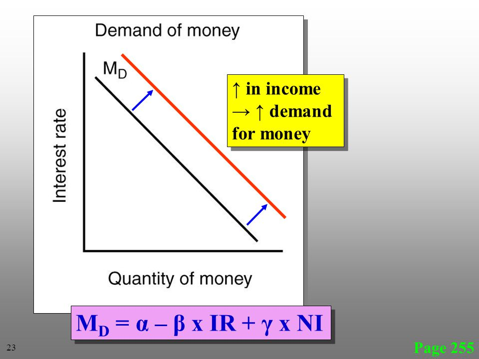 Page 255 M D = α – β x IR + γ x NI in income demand for money in income demand for money 23