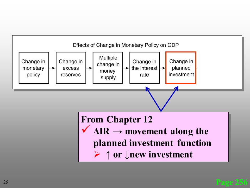 Page 256 From Chapter 12 ΔIR movement along the planned investment function or new investment From Chapter 12 ΔIR movement along the planned investment function or new investment 29