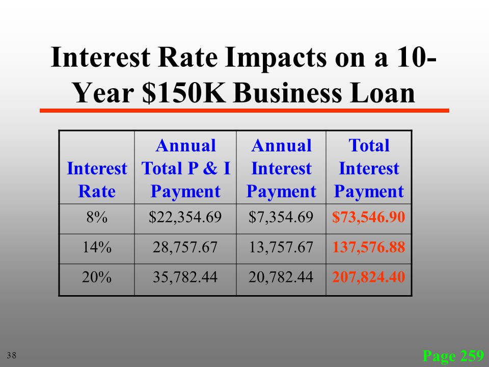 Interest Rate Impacts on a 10- Year $150K Business Loan Interest Rate Annual Total P & I Payment Annual Interest Payment Total Interest Payment 8%$22,354.69$7,354.69$73,546.90 14%28,757.6713,757.67137,576.88 20%35,782.4420,782.44207,824.40 Page 259 38