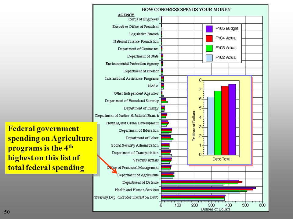 Federal government spending on Agriculture programs is the 4 th highest on this list of total federal spending 50