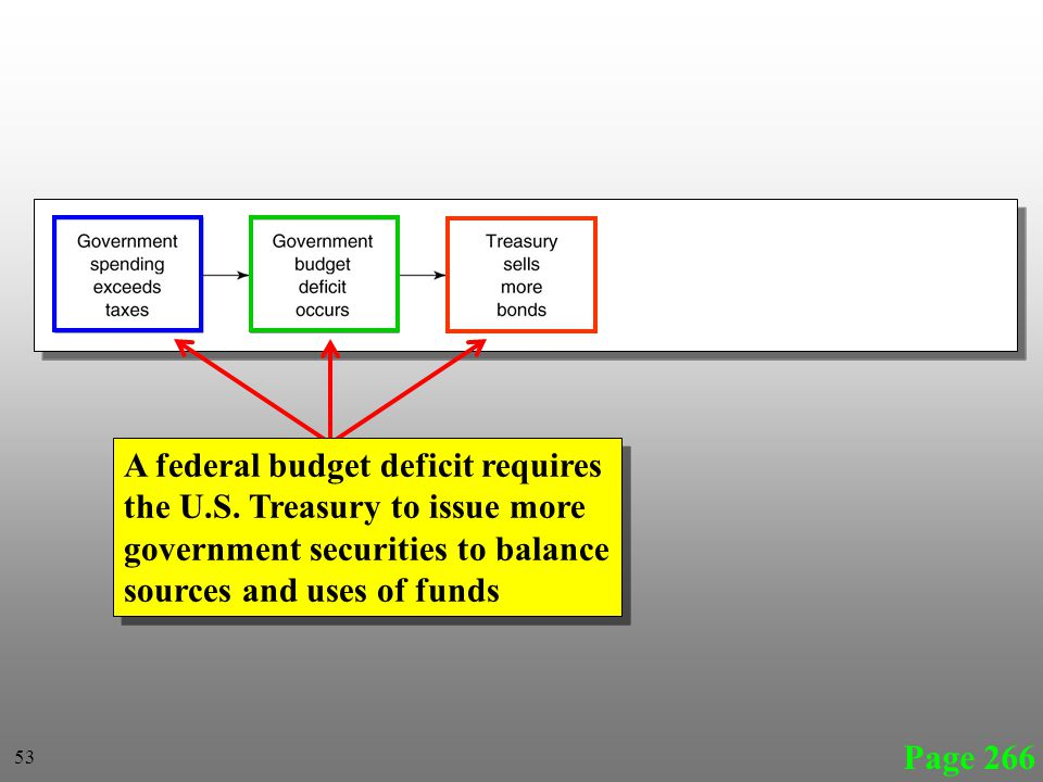 Page 266 A federal budget deficit requires the U.S.