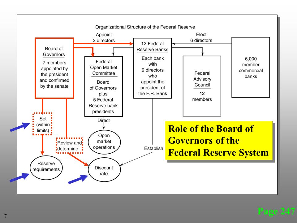Page 247 Role of the Board of Governors of the Federal Reserve System Role of the Board of Governors of the Federal Reserve System 7