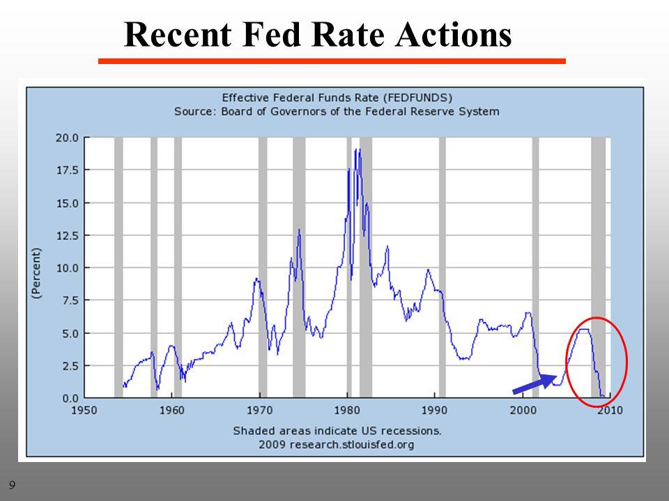 Determinants of the Money Demand 20