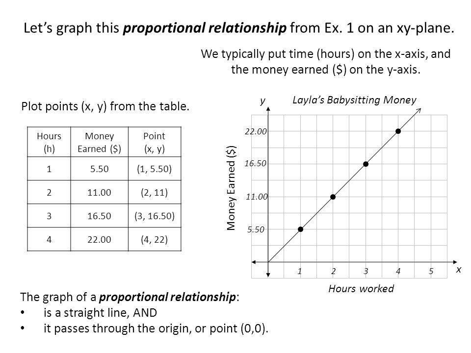 We typically put time (hours) on the x-axis, and the money earned ($) on the y-axis. Lets graph this proportional relationship from Ex. 1 on an xy-pla