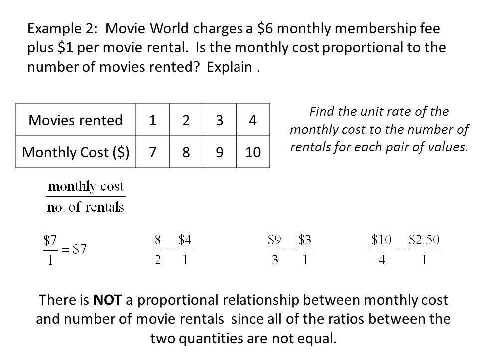Movie rentals will be on the x-axis, and the monthly cost ($) will be on the y-axis.