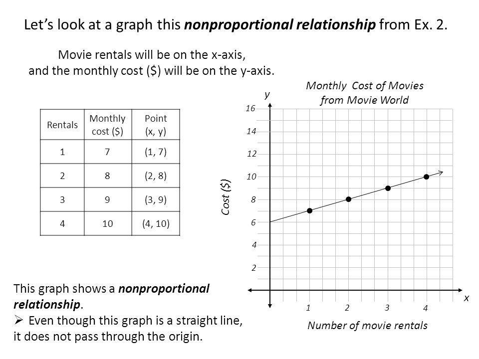 Movie rentals will be on the x-axis, and the monthly cost ($) will be on the y-axis. x y Number of movie rentals Cost ($) 1 2 12 16 23 4 Rentals Month