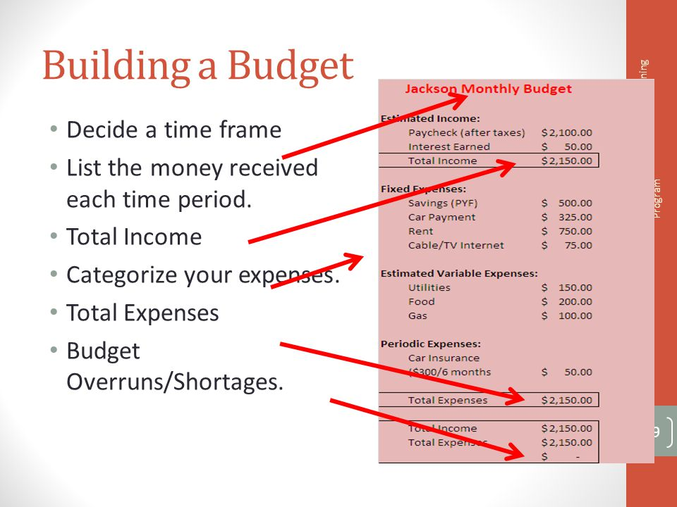 Assignment 2-4: Build a Budget Please read the information about Jessica.