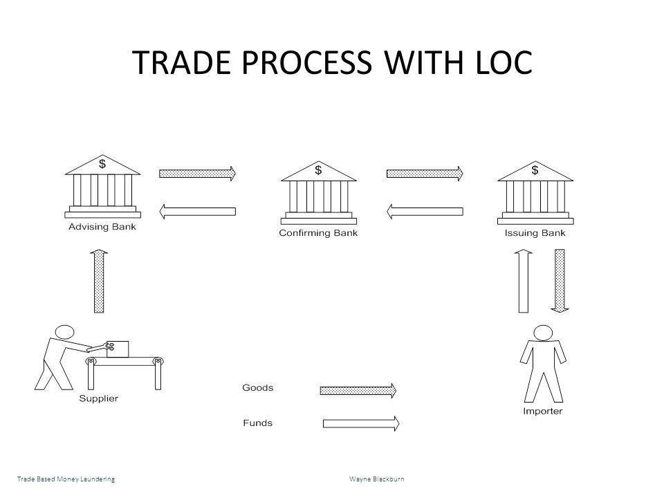 TRADE PROCESS WITH LOC Trade Based Money LaunderingWayne Blackburn
