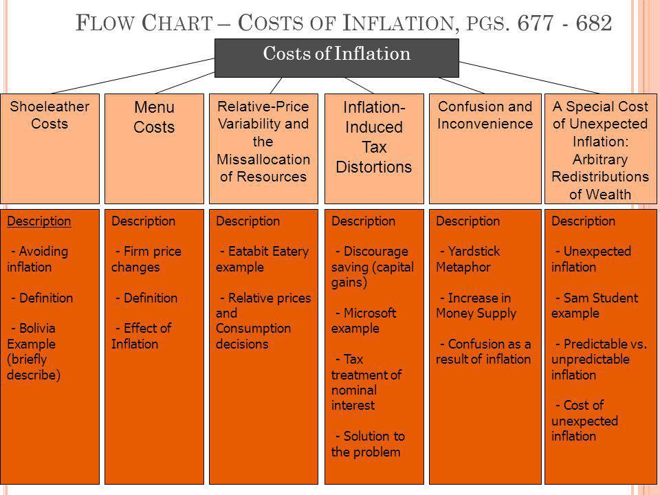 F LOW C HART – C OSTS OF I NFLATION, PGS. 677 - 682 Shoeleather Costs Menu Costs Relative-Price Variability and the Missallocation of Resources Inflat