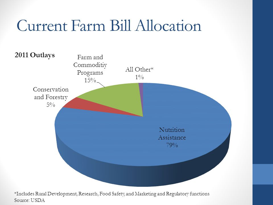Current Farm Bill Allocation *Includes Rural Development, Research, Food Safety, and Marketing and Regulatory functions Source: USDA
