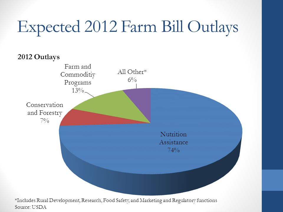 Expected 2012 Farm Bill Outlays *Includes Rural Development, Research, Food Safety, and Marketing and Regulatory functions Source: USDA