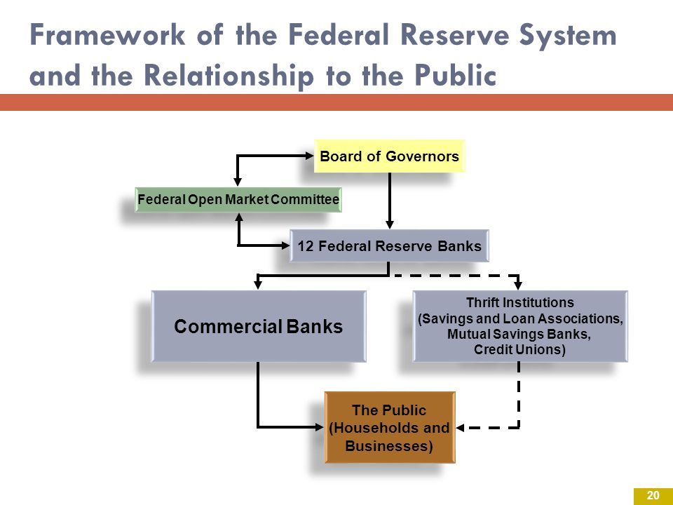 Framework of the Federal Reserve System and the Relationship to the Public Commercial Banks Thrift Institutions (Savings and Loan Associations, Mutual Savings Banks, Credit Unions) Thrift Institutions (Savings and Loan Associations, Mutual Savings Banks, Credit Unions) The Public (Households and Businesses) The Public (Households and Businesses) 12 Federal Reserve Banks Board of Governors Federal Open Market Committee 20