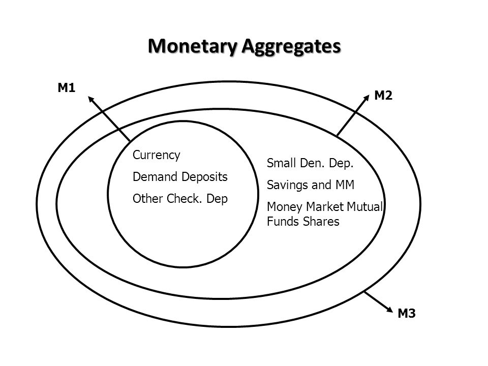 Monetary Aggregates Currency Demand Deposits Other Check. Dep M1 M2 M3 Small Den. Dep. Savings and MM Money Market Mutual Funds Shares