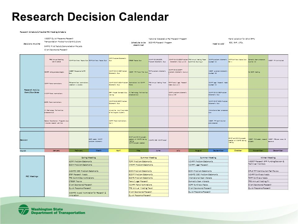 Research Schedule & Possible REC Meeting Schedule Decisions Anytime WSDOT Quick Response Research Schedules to be determined National Cooperative Rail