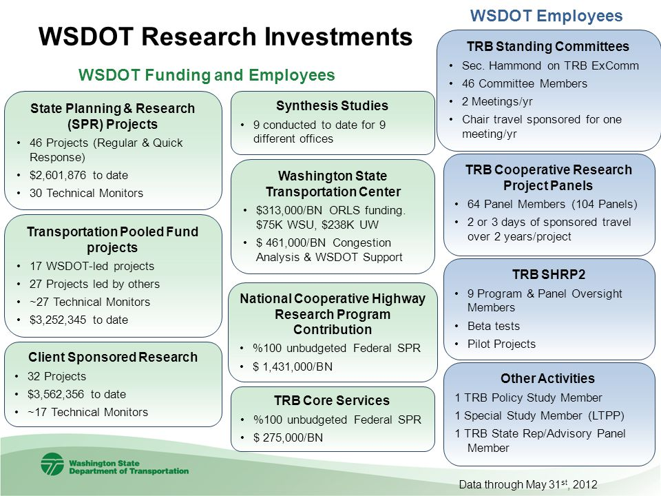 WSDOT Research Investments Client Sponsored Research 32 Projects $3,562,356 to date ~17 Technical Monitors Transportation Pooled Fund projects 17 WSDO