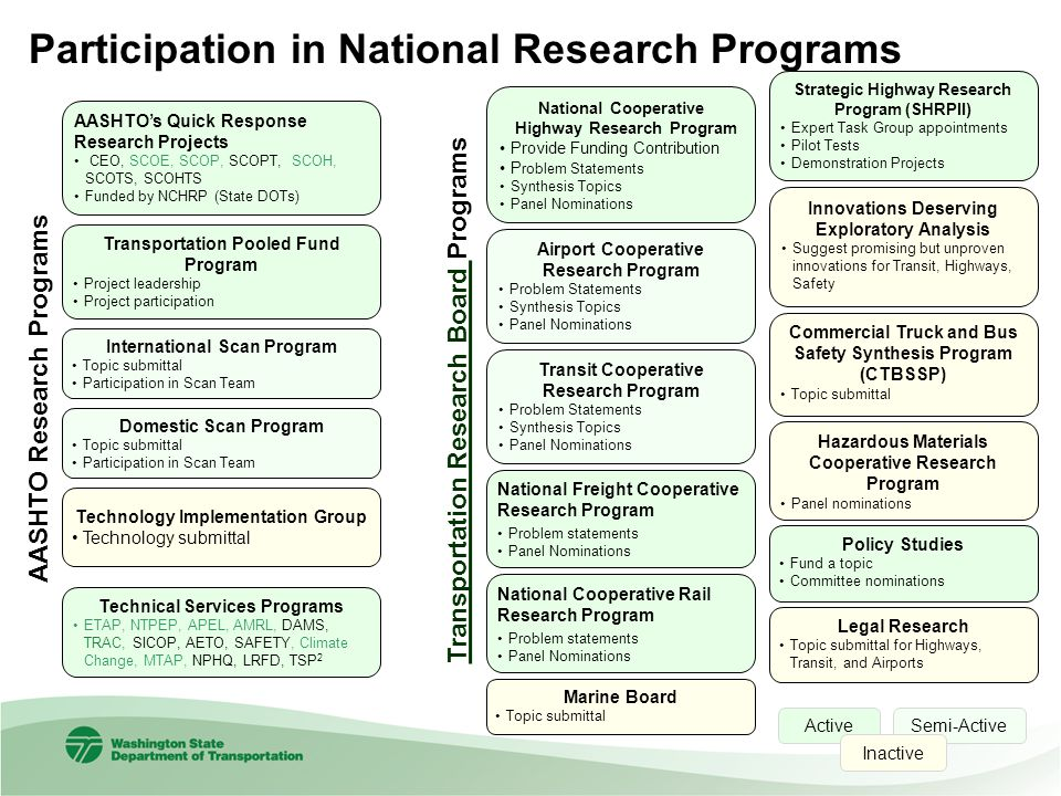 Transportation Research Board Transportation Research Board Programs AASHTOs Quick Response Research Projects CEO, SCOE, SCOP, SCOPT, SCOH, SCOTS, SCO