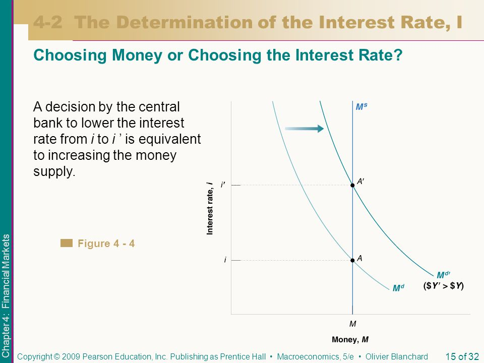 Chapter 4: Financial Markets Copyright © 2009 Pearson Education, Inc. Publishing as Prentice Hall Macroeconomics, 5/e Olivier Blanchard 15 of 32 A dec