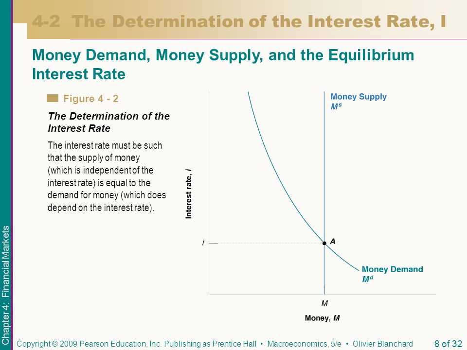Chapter 4: Financial Markets Copyright © 2009 Pearson Education, Inc. Publishing as Prentice Hall Macroeconomics, 5/e Olivier Blanchard 8 of 32 4-2 Th