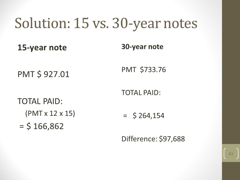 Solution: 15 vs. 30-year notes 15-year note PMT $ 927.01 TOTAL PAID: (PMT x 12 x 15) = $ 166,862 30-year note PMT $733.76 TOTAL PAID: = $ 264,154 Diff