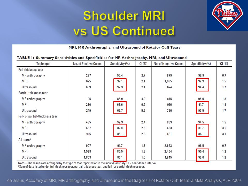 de Jesus, Accuracy of MRI, MR arthrography, and Ultrasound in the Diagnosis of Rotator Cuff Tears: a Meta-Analysis, AJR 2009