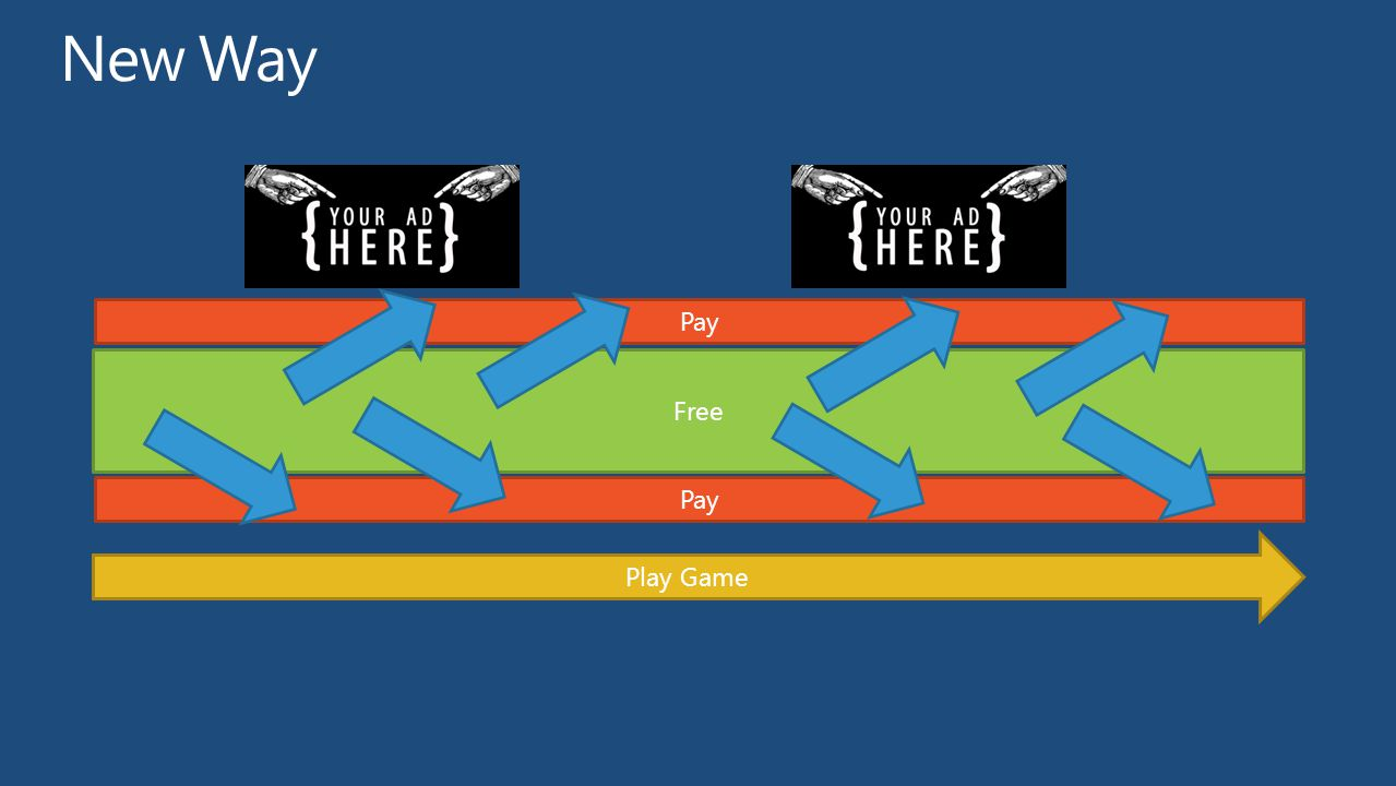 Pay Free Play Game Pay