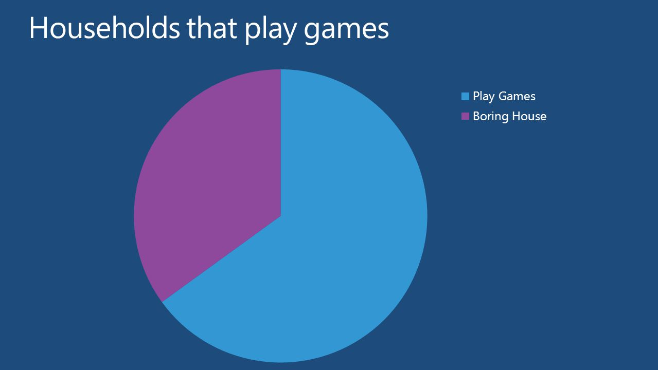Casual games are entrepreneur rich