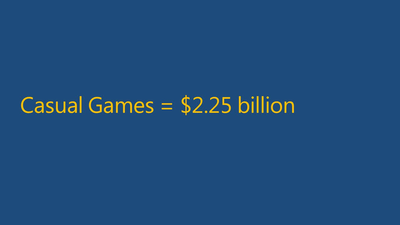 Casual Games = $2.25 billion