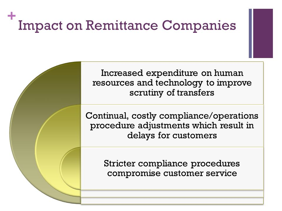 + Impact on Remittance Companies contd Stricter compliance measures anger customers and scammers who sometimes respond violently to frontline employees Increased costs to protect employees and property and to provide counselling Increased overall costs on security, compliance, human resource affect bottom line INCREASED COSTS