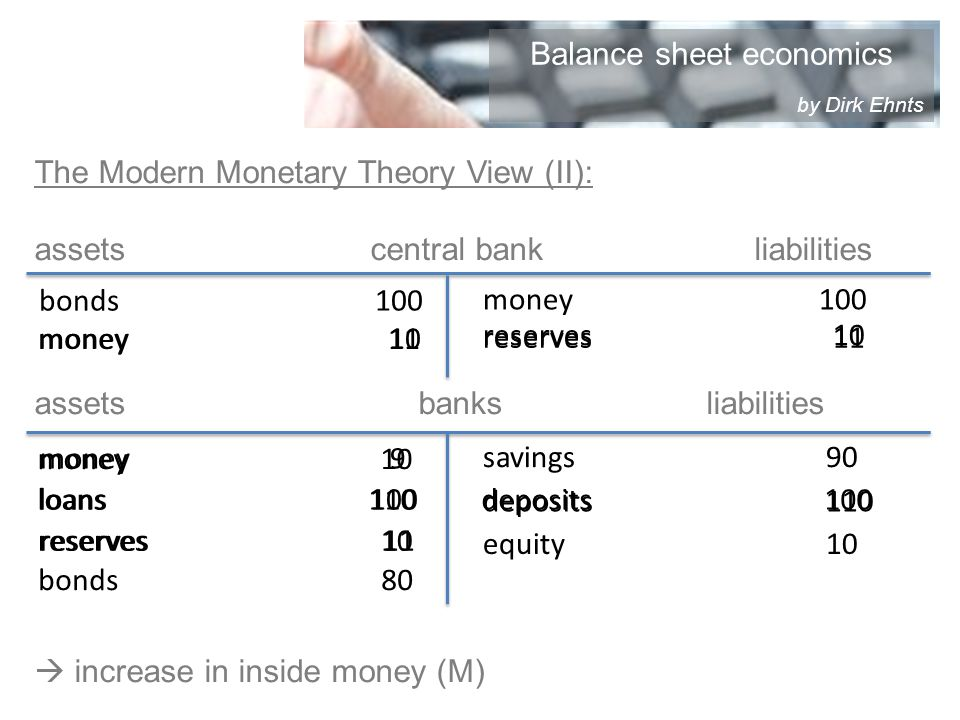 The Modern Monetary Theory View (II): assetscentral bankliabilities assetsbanksliabilities increase in inside money (M) bonds100 money100 savings 90 equity 10 loans 100 bonds 80 money 10 reserves 10 money 10 deposits 100loans 110 deposits 110 money 9 reserves 11 money 11 reserves 11 Balance sheet economics by Dirk Ehnts