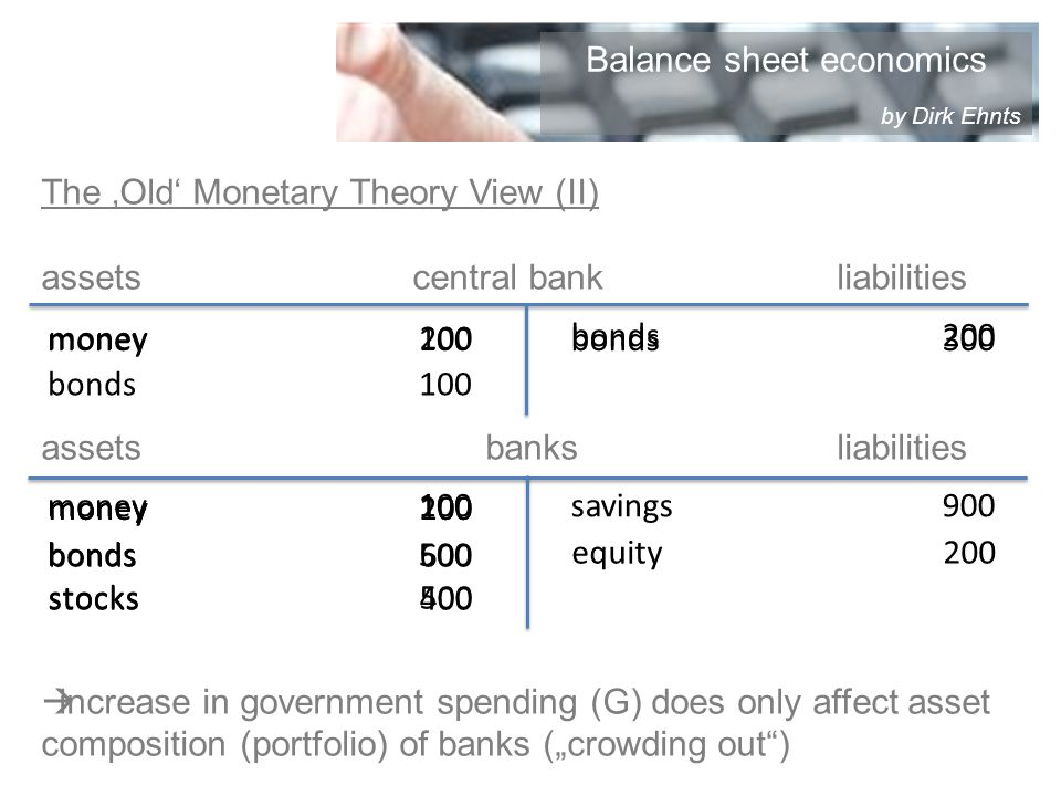 The Old Monetary Theory View (II) assetscentral bankliabilities assets banksliabilities increase in government spending (G) does only affect asset composition (portfolio) of banks (crowding out) bonds500 money100 bonds200 money100 savings900 stocks500 bonds300 equity200 stocks400 money200 bonds600 money100 bonds100 money200 Balance sheet economics by Dirk Ehnts