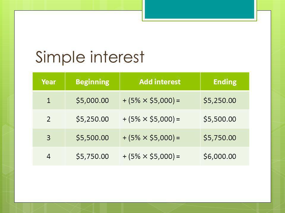 Simple interest YearBeginningAdd interestEnding 1$5,000.00+ (5% × $5,000) =$5,250.00 2 + (5% × $5,000) =$5,500.00 3 + (5% × $5,000) =$5,750.00 4 + (5%