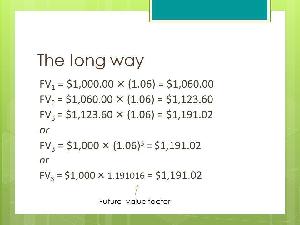 The long way FV 1 = $1,000.00 × (1.06) = $1,060.00 FV 2 = $1,060.00 × (1.06) = $1,123.60 FV 3 = $1,123.60 × (1.06) = $1,191.02 or FV 3 = $1,000 × (1.0