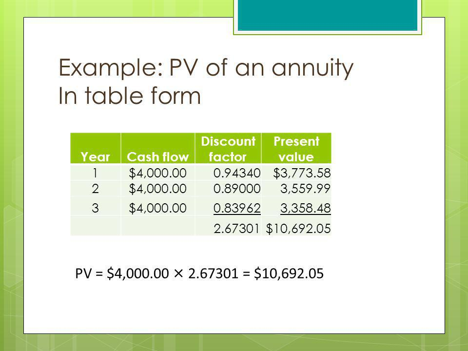 Example: PV of an annuity In table form YearCash flow Discount factor Present value 1$4,000.000.94340$3,773.58 2$4,000.000.890003,559.99 3$4,000.000.8