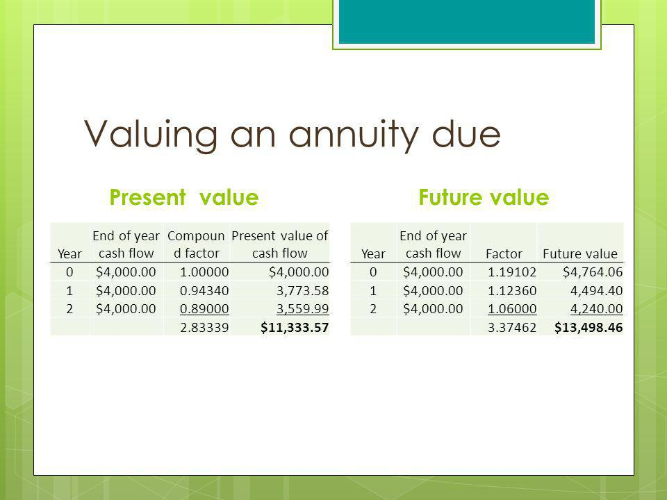 Valuing an annuity due Present value Year End of year cash flow Compoun d factor Present value of cash flow 0$4,000.001.00000$4,000.00 1 0.943403,773.