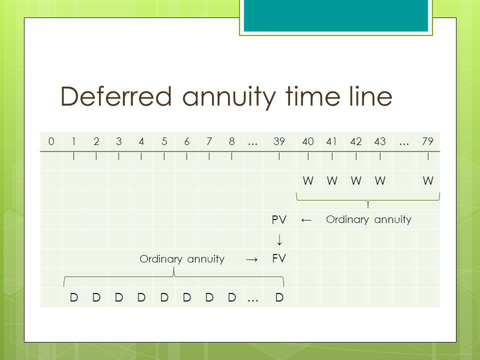 Deferred annuity time line 012345678…3940414243…79 |||||||||||||| WWWWW PV Ordinary annuity Ordinary annuity FV DDDDDDDD…D