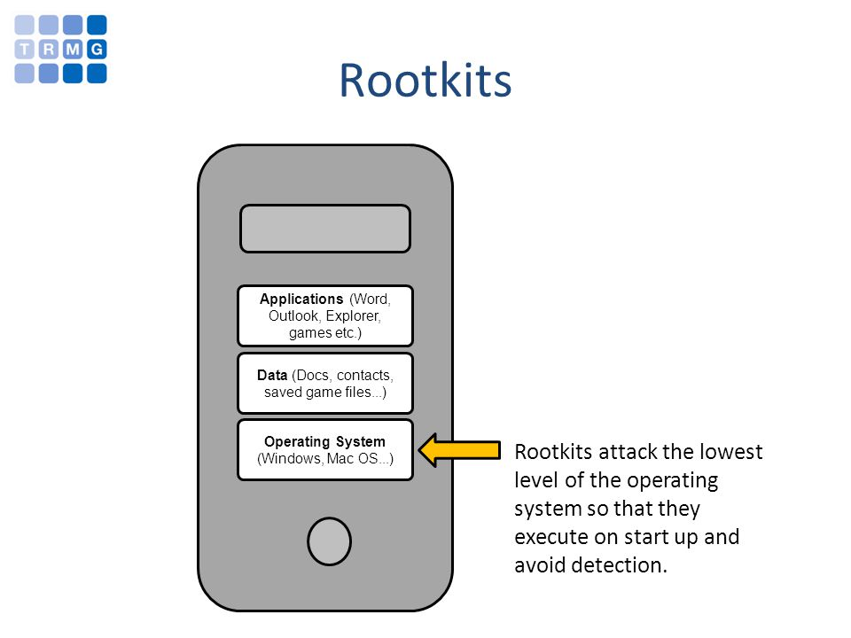 Rootkits Applications (Word, Outlook, Explorer, games etc.) Data (Docs, contacts, saved game files...) Operating System (Windows, Mac OS...) Rootkits attack the lowest level of the operating system so that they execute on start up and avoid detection.