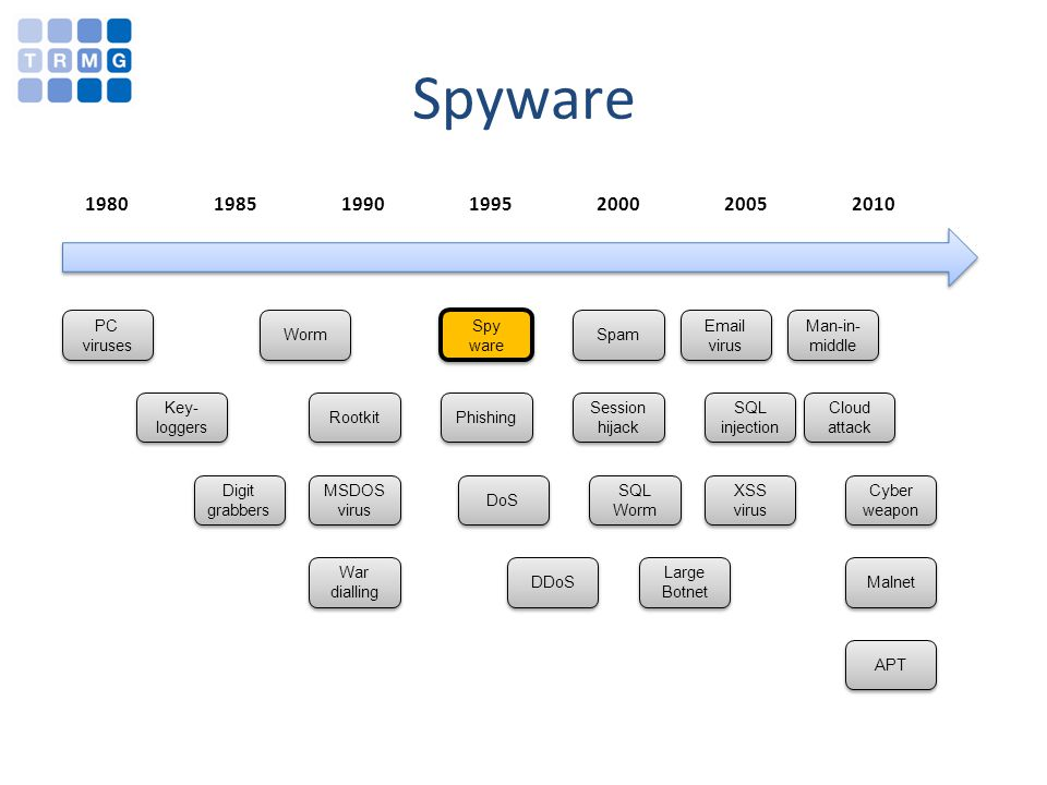 1980 1985 1990 1995 2000 2005 2010 Spyware PC viruses Key- loggers Worm Rootkit MSDOS virus Spy ware Phishing DoS DDoS Spam Session hijack SQL Worm Large Botnet Email virus SQL injection XSS virus Cloud attack Cyber weapon Malnet APT War dialling Digit grabbers Man-in- middle