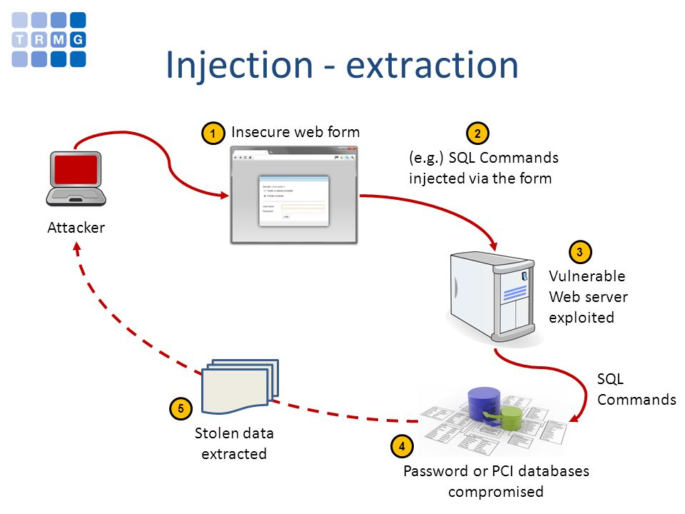 Injection - extraction Attacker Vulnerable Web server exploited Insecure web form (e.g.) SQL Commands injected via the form Password or PCI databases compromised SQL Commands Stolen data extracted 12 3 4 5