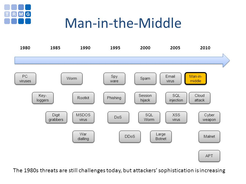 1980 1985 1990 1995 2000 2005 2010 The 1980s threats are still challenges today, but attackers sophistication is increasing Man-in-the-Middle PC viruses Key- loggers Worm Rootkit MSDOS virus Spy ware Phishing DoS DDoS Spam Session hijack SQL Worm Large Botnet Email virus SQL injection XSS virus Cloud attack Cyber weapon Malnet APT War dialling Digit grabbers Man-in- middle