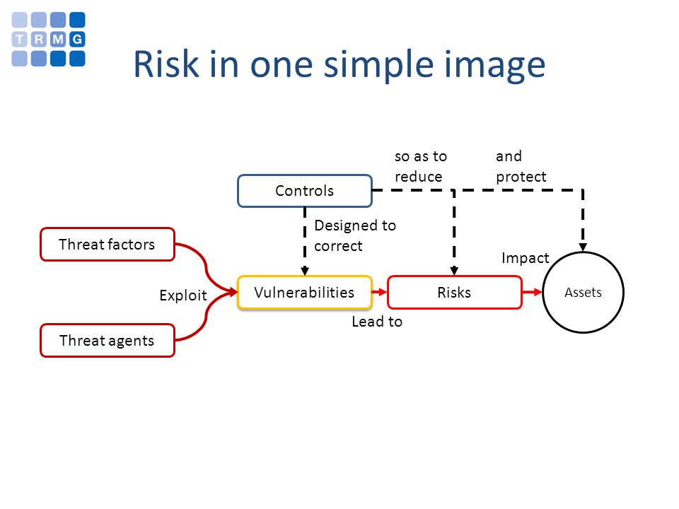 Risk in one simple image Threat factors Threat agents Vulnerabilities Exploit Controls Designed to correct Risks Lead to Assets Impact so as to reduce and protect