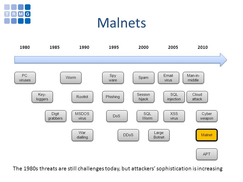 1980 1985 1990 1995 2000 2005 2010 The 1980s threats are still challenges today, but attackers sophistication is increasing Malnets PC viruses Key- lo
