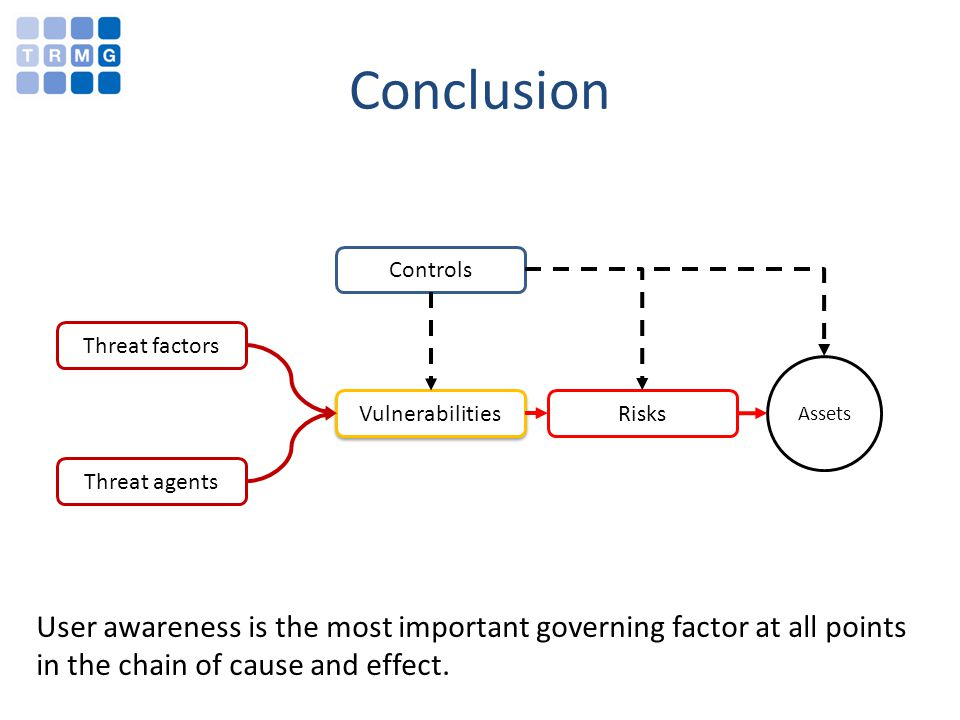 Conclusion Threat factors Threat agents Vulnerabilities ControlsRisks Assets User awareness is the most important governing factor at all points in th