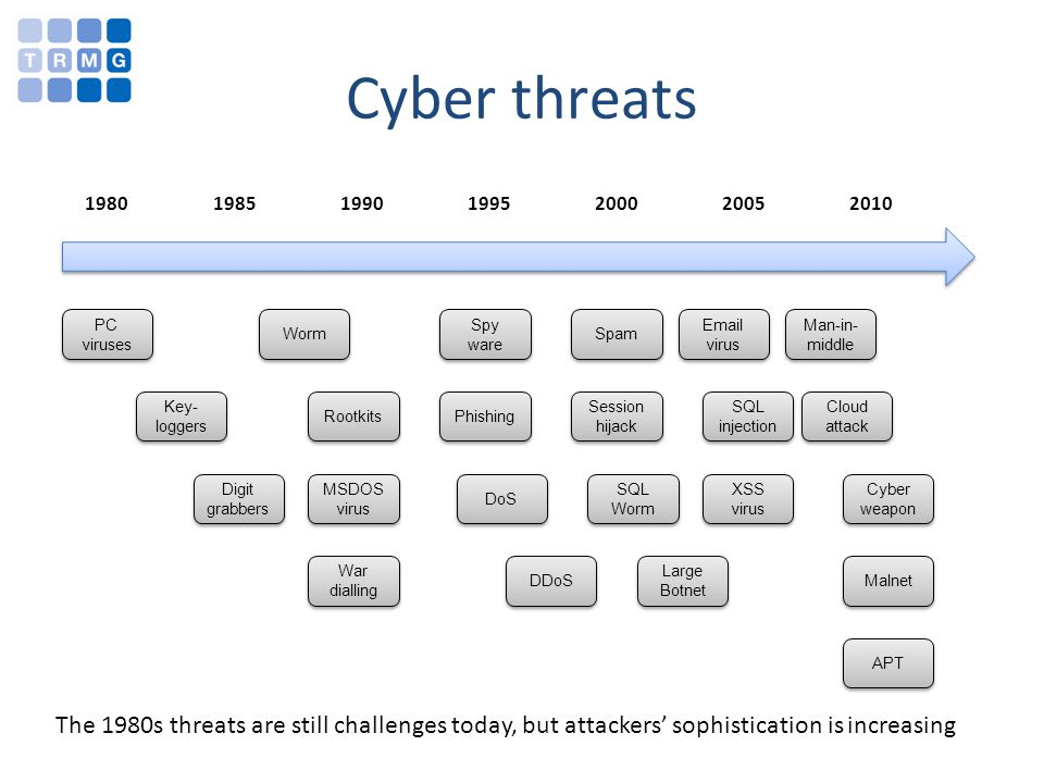 Cyber threats 1980 1985 1990 1995 2000 2005 2010 PC viruses Key- loggers Worm Rootkits MSDOS virus Spy ware Phishing DoS DDoS Spam Session hijack SQL Worm Large Botnet Email virus SQL injection XSS virus Cloud attack Cyber weapon Malnet The 1980s threats are still challenges today, but attackers sophistication is increasing APT War dialling Digit grabbers Man-in- middle