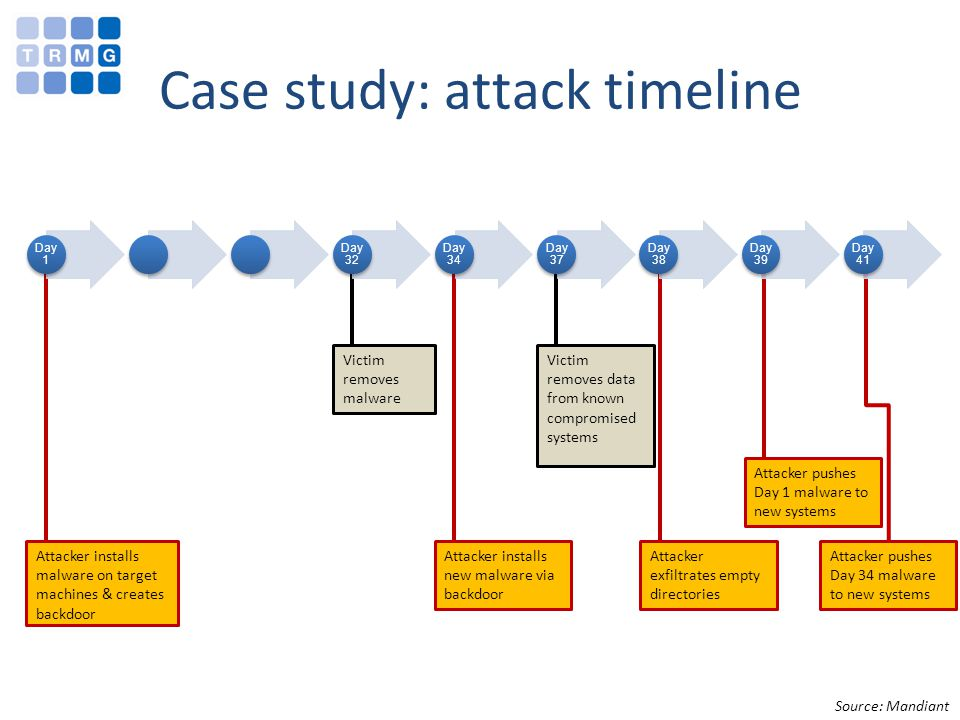 Attacker exfiltrates empty directories Victim removes data from known compromised systems Victim removes malware Case study: attack timeline Day 1 Day