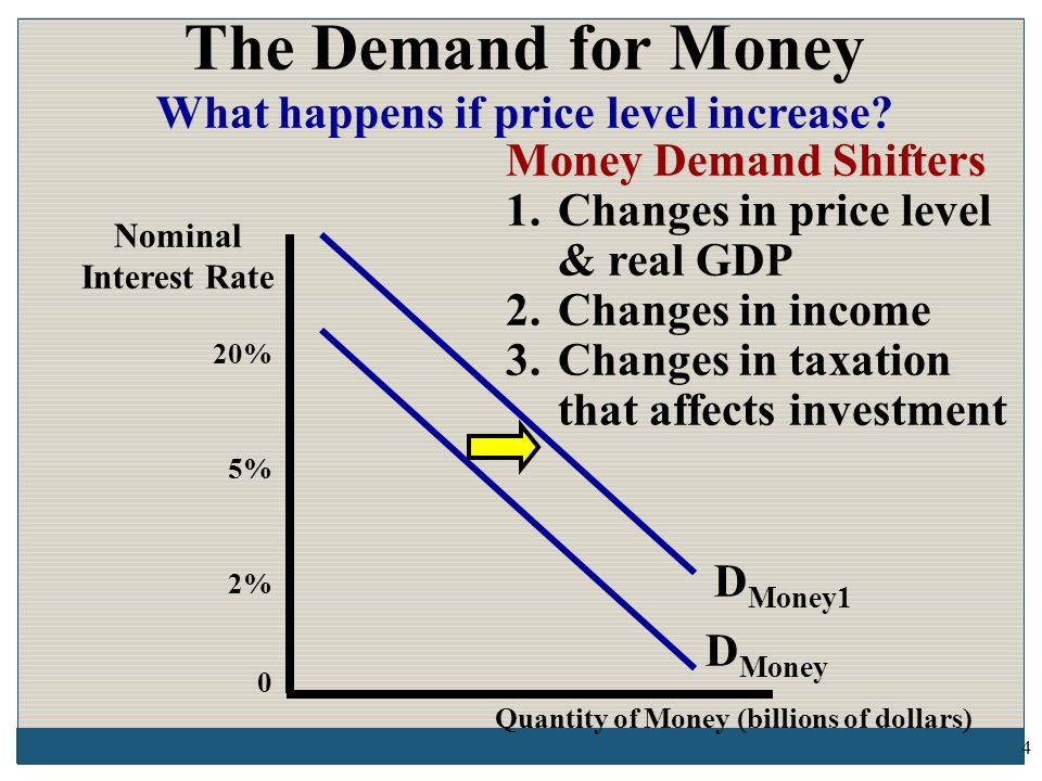200 D Money S Money The FED is a nonpartisan government office that sets and adjusts the money supply to adjust the economy This is called Monetary Policy.