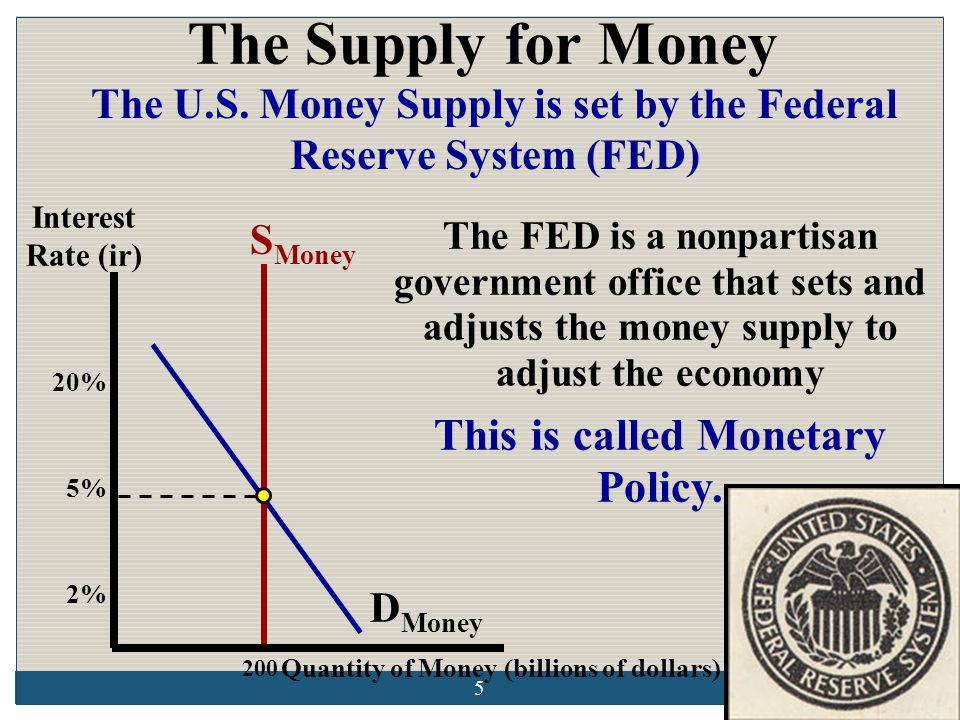 If the FED increases the money supply, a temporary surplus of money will occur at 5% interest.