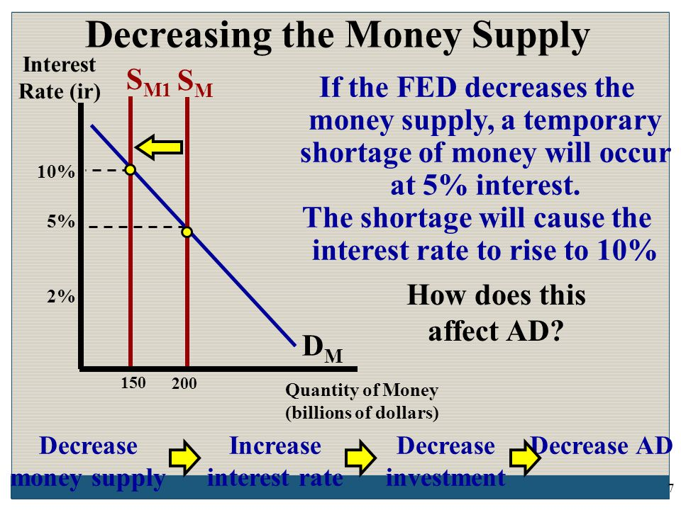 If the FED decreases the money supply, a temporary shortage of money will occur at 5% interest.